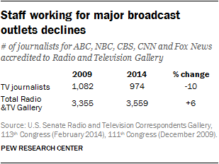 Staff working for major broadcast outlets declines
