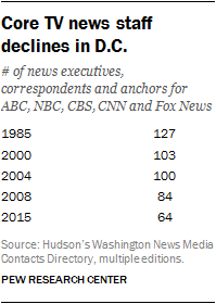 Core TV news staff declines in D.C.