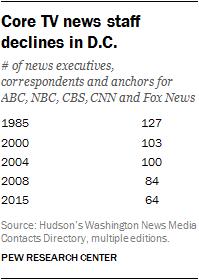 Core TV news staff declines in D.C.