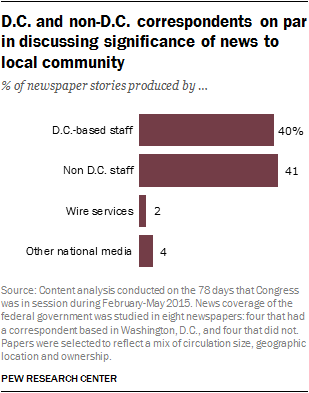 D.C. and non-D.C. correspondents on par in discussing significance of news to local community