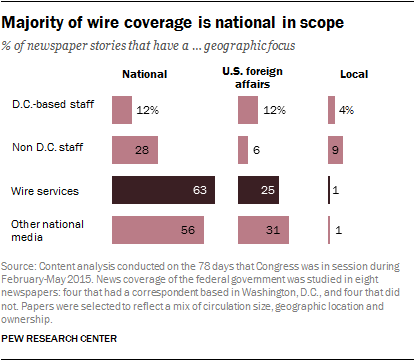 Majority of wire coverage is national in scope