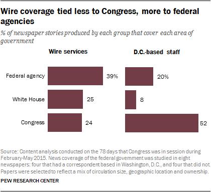 Wire coverage tied less to Congress, more to federal agencies