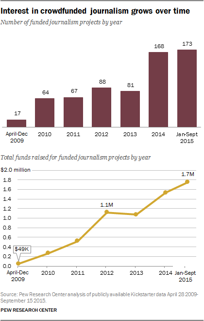Interest in crowdfunded journalism grows over time