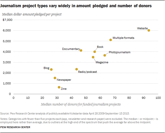 Journalism project types vary widely in amount pledged and number of donors
