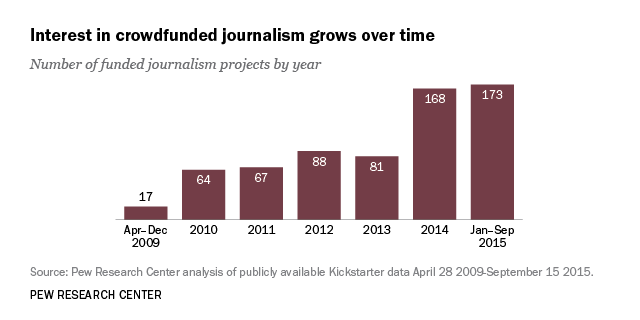 Crowdfunded Journalism: A Growing Addition to Publicly Driven News ...