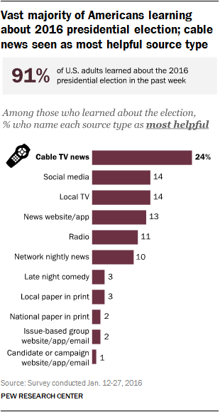 Vast majority of Americans learning about the 2016 presidential campaign; cable news seen as most helpful source type