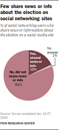 Few share news or info about the election on social networking sites