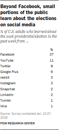 Beyond Facebook, small portions of the public learn about the elections on social media
