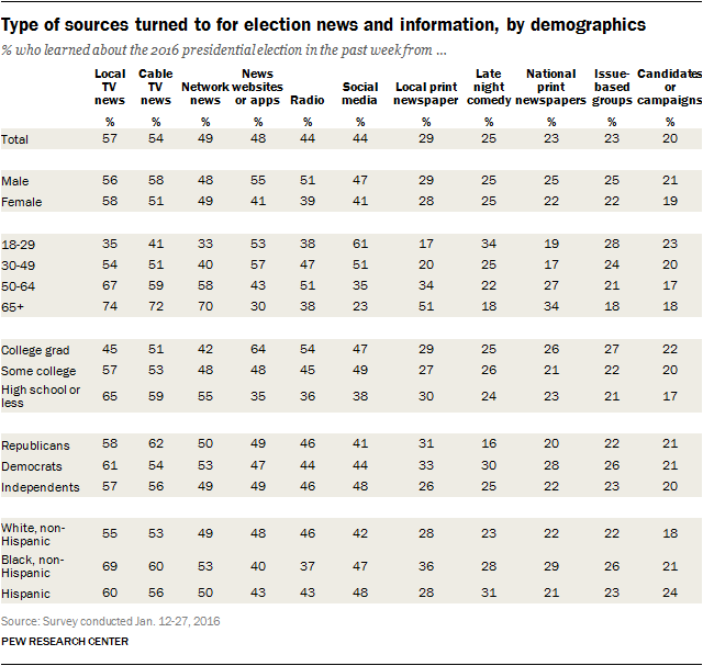 Type of sources turned to for election news and information, by demographics