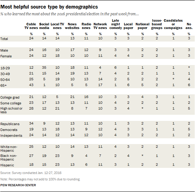 Most helpful source type by demographics