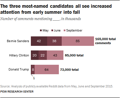 The three most-named candidates all see increased attention from early summer into fall