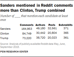 Sanders mentioned in Reddit comments more than Clinton, Trump combined