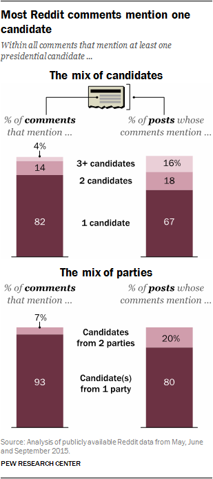 Most Reddit comments mention one candidate