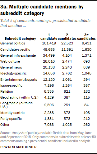 3a. Multiple candidate mentions by subreddit category