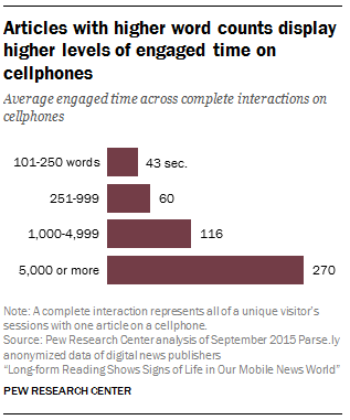 Articles with higher word counts display higher levels of engaged time on cellphones