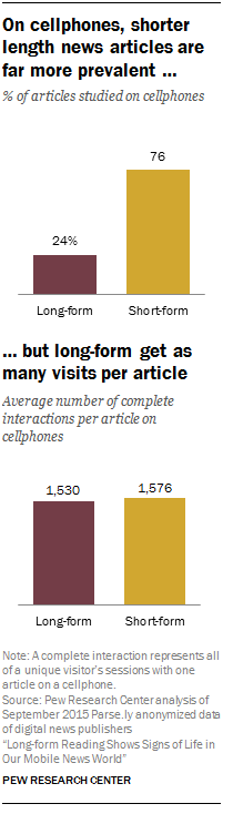 On cellphones, shorter length news articles are far more prevalent …