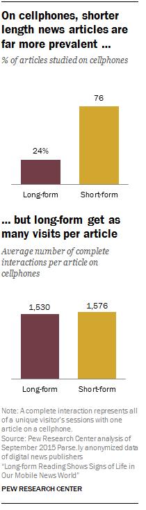 On cellphones, shorter length news articles are far more prevalent …
