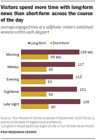 Visitors spend more time with long-form news than short-form across the course of the day