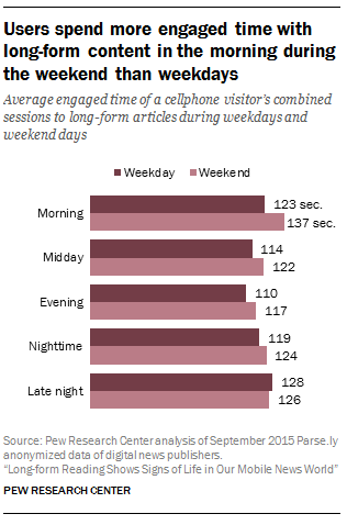 Users spend more engaged time with long-form content in the morning during the weekend than weekdays