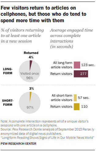 Few visitors return to articles on cellphones, but those who do tend to spend more time with them
