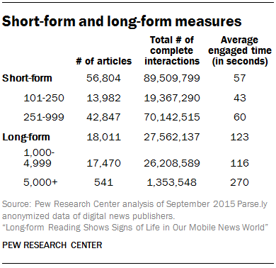 Short-form and long-form measures