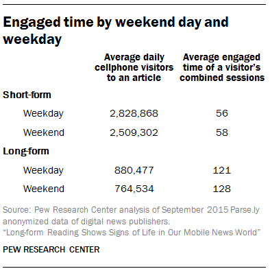 Engaged time by weekend day and weekday