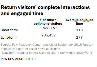 Return visitors' complete interactions and engaged time