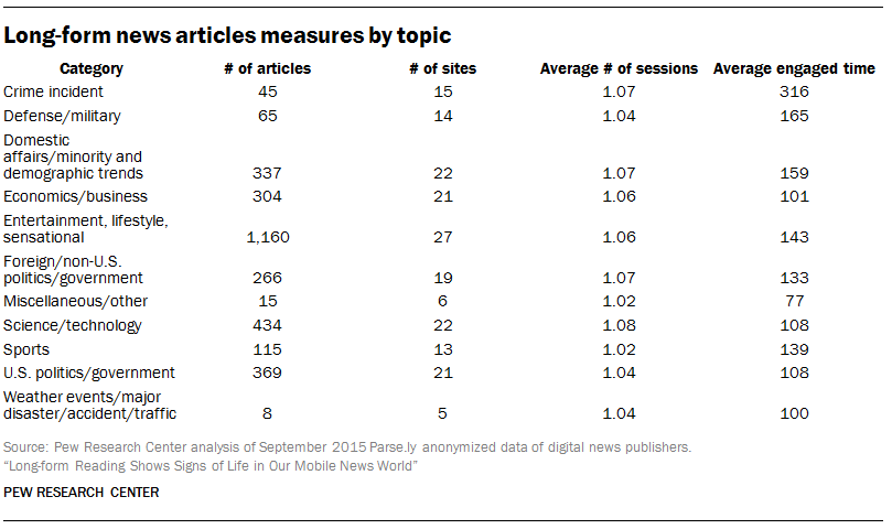 Long-form news articles measures by topic
