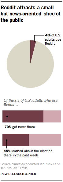 Reddit attracts a small but news-oriented slice of the public