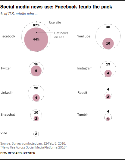 Social media news use: Facebook leads the pack