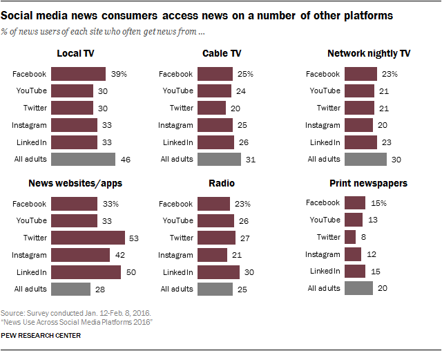 Social media news consumers access news on a number of other platforms