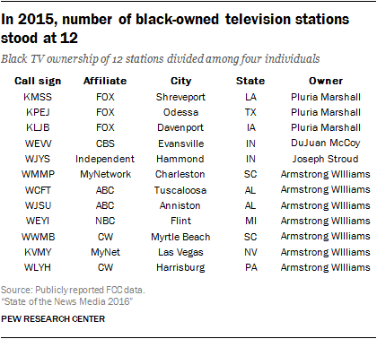 In 2015, number of black-owned television stations stood at 12
