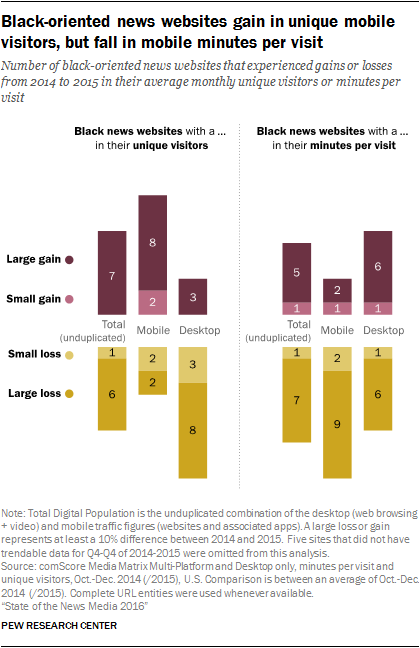 Black-oriented news websites gain in unique mobile visitors, but fall in mobile minutes per visit