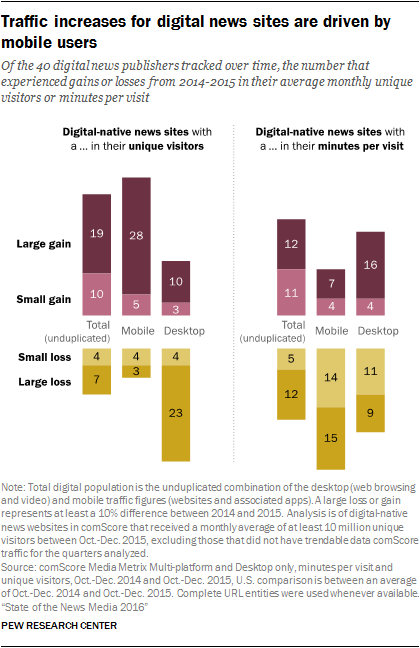 Traffic increases for digital news sites are driven by mobile users