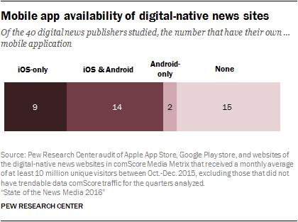 Mobile app availability of digital-native news sites
