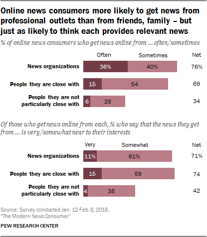 Online news consumers more likely to get news from professional outlets than from friends, family – but just as likely to think each provides relevant news