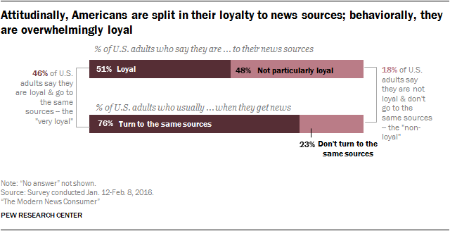 Attitudinally, Americans are split in their loyalty to news sources; behaviorally, they are overwhelmingly loyal