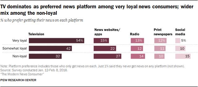 TV dominates as preferred news platform among very loyal news consumers; wider mix among the non-loyal