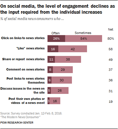 On social media, the level of engagement declines as the input required from the individual increases