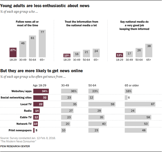 Young adults are less enthusiastic about news , but they are more likely to get news online