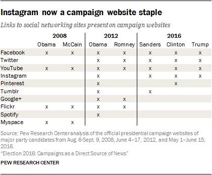 Instagram now a campaign website staple