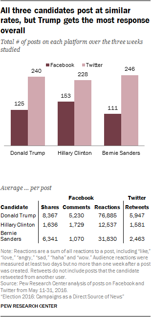 All three candidates post at similar rates, but Trump gets the most response overall