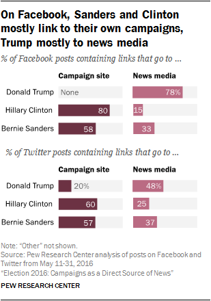 On Facebook, Sanders and Clinton mostly link to their own campaigns, Trump mostly to news media