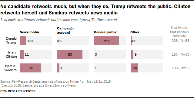 No candidate retweets much, but when they do, Trump retweets the public, Clinton retweets herself and Sanders retweets news media