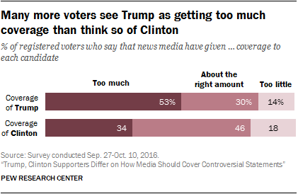 Many more voters see Trump as getting too much coverage than think so of Clinton