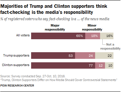 Majorities of Trump and Clinton supporters think fact-checking is the media's responsibility