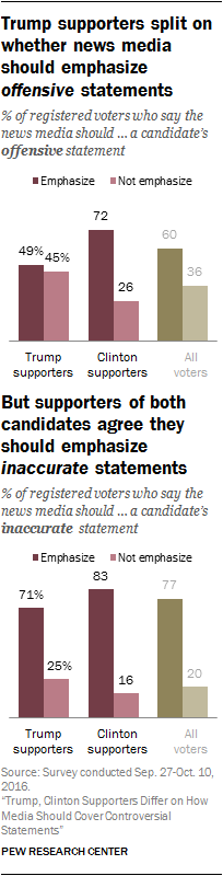 Trump supporters split on whether news media should emphasize offensive statements