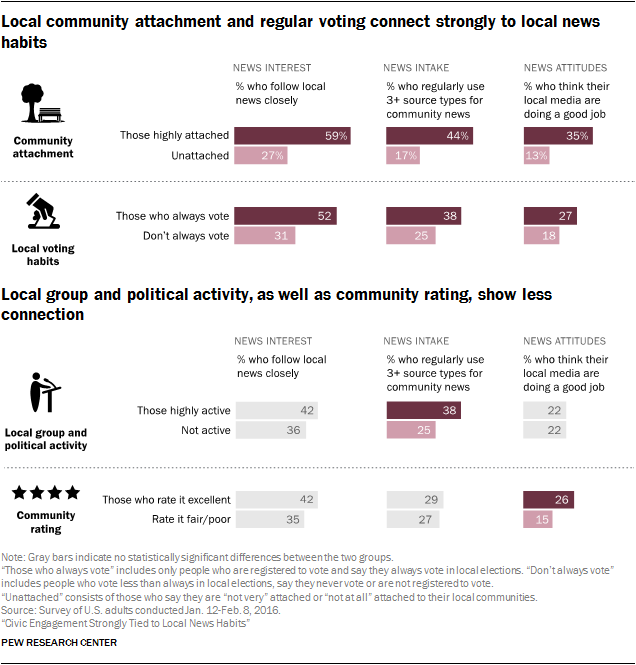 Local community attachment and regular voting connect strongly to local news habits, while Local group and political activity, as well as community rating, show less connection