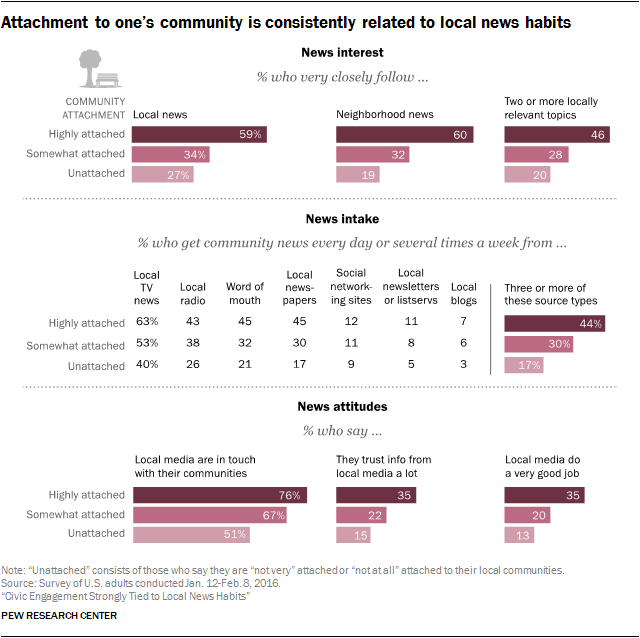 Attachment to one's community is consistently related to local news habits