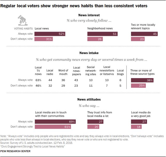 Regular local voters show stronger news habits than less consistent voters
